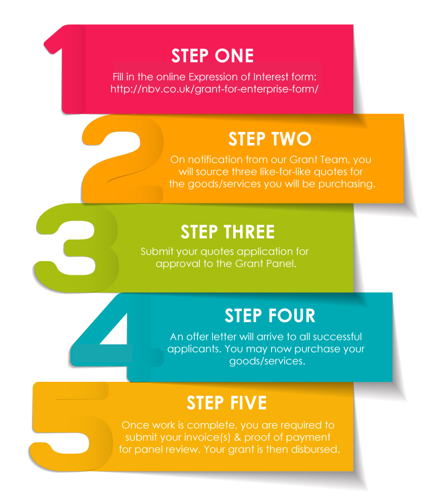 FIVE Steps to Grant Success